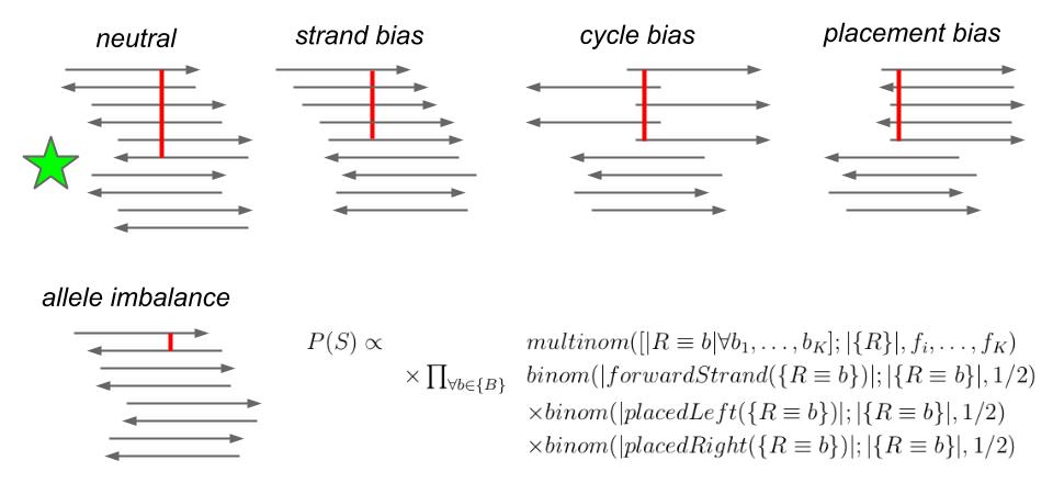 sequencability priors